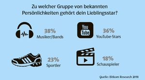 Grafik Youtube-Stars