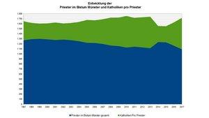 Entwicklung der Priester im Bistum Münster und der Katholiken pro Priester. | Quelle: Bistum Münster | Grafik: pe