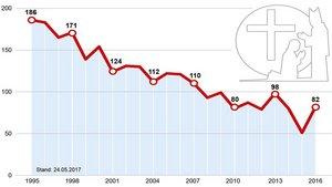 Priesterweihen in den deutschen Diözesen seit 1995. | Grafik: KNA | Quelle: Zentrum für Berufungspastoral Freiburg