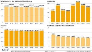 Die Infografik zeigt die aktuellen Zahlen der Mitglieder der katholischen Kirche in Deutschland von 2009 bis 2016: die Entwicklung der Mitgliederzahlen, die Anzahl der Kirchenaustritte, der Taufen, sowie die Anzahl der Eintritte und der Wiederaufnahmen. |