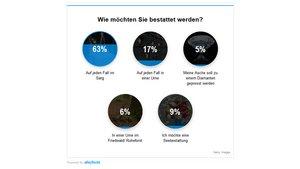 """Das Ergebnis der Umfrage von """"Kirche-und-Leben.de"""""""