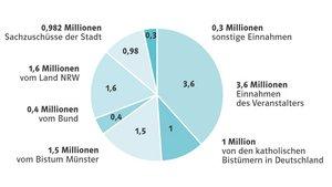 Der Haushalt des Katholikentags (in Millionen Euro). | Grafik: Adrian Szymanski, Zahlen: Katholikentag