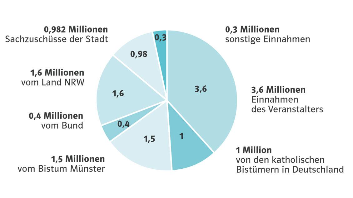 Der Haushalt des Katholikentags 2018 in Münster (in Millionen Euro). Grafik: Adrian Szymanski, Zahlen: Katholikentag