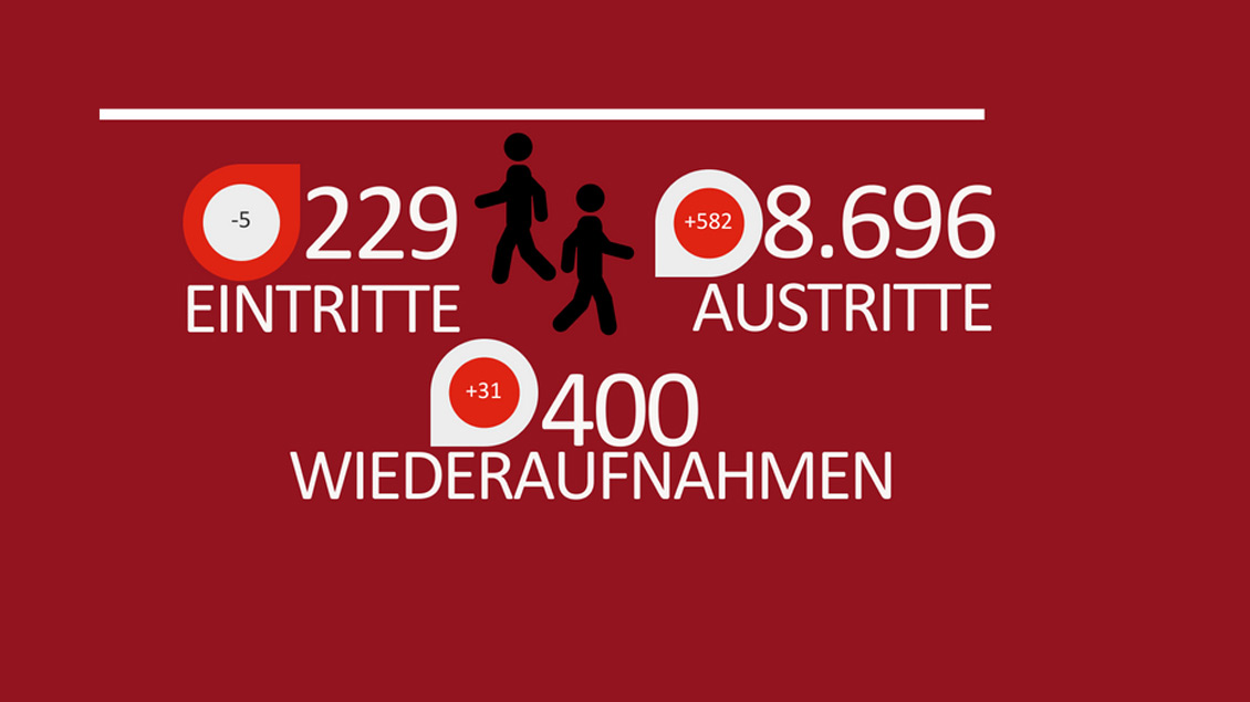 Am Freitag stellte das Bistum Münster die Kirchenstatistik vor.